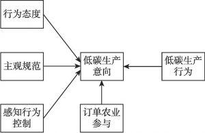 图4-1 农户低碳生产行为决策机制的理论模型