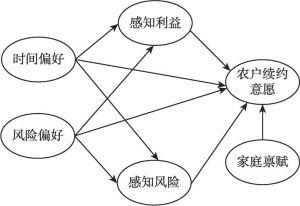 图8-1 农户续约决策机制的理论模型