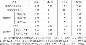 表5-4 组织复杂性及组织资本的描述性统计
