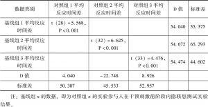 表4-5 再生水回用内隐联想测试组内比较数据统计