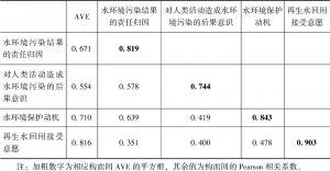 表6-5 改进的再生水回用规范激活模型区别效度