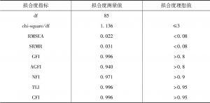 表6-6 改进的再生水回用规范激活模型拟合度检验-续表