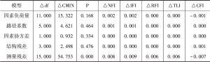 表6-7 改进的再生水回用规范激活模型交叉效度检验