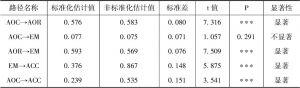表6-8 改进的再生水回用规范激活模型标准化路径系数