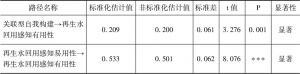 表7-9 拓展的再生水回用技术接受模型标准化路径系数检验