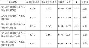 表7-9 拓展的再生水回用技术接受模型标准化路径系数检验-续表