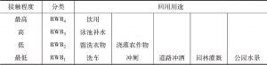 表9-1 按人类使用再生水接触程度划分的再生水回用用途
