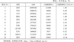 表1 世界主要经济体入境旅游对GDP贡献比较
