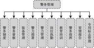 图1 警务管理架构