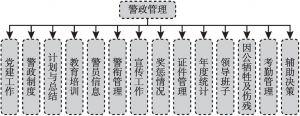 图2 警政管理架构