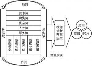 图1 数据价值链模型