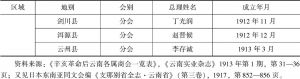 表1-1 辛亥革命后云南各地增设商务分会区域分布情况-续表