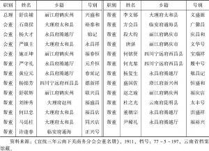 表1-2 1911年云南下关商务分会会董名册