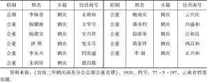表1-3 1910年鹤庆商务分会总理会董名册