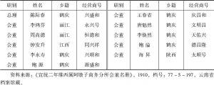 表1-4 1910年维西属阿墩子商务分所会董名册