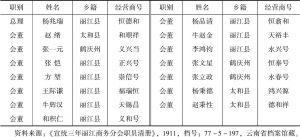 表1-5 1911年丽江商务分会职员清册