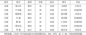 表1-6 1914年中甸县商务分会职员履历表