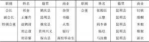 表2-2 1917年云南总商会第一届职员一览表