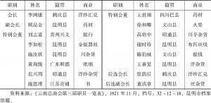 表2-3 1921年云南总商会第三届职员一览表