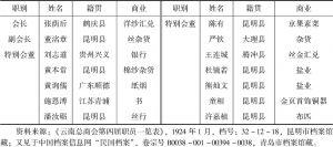 表2-4 1924年云南总商会第四届职员一览表