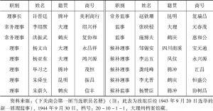 表4-1 1943年下关商会第一届当选理监事名册