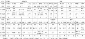 表4-2 1942年云南全省商会联合会第一届当选理监事名册