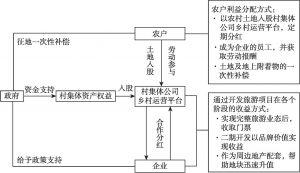 图6-3 田园东方利益共享机制