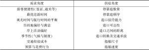 表1 邮轮航线需求与供给方面的关键变量与考量指标