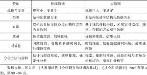 表11-1 传统数据与大数据的基本区别