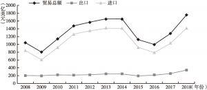 """图5-18 2008~2018年北京与""""一带一路""""沿线国家进出口贸易额"""