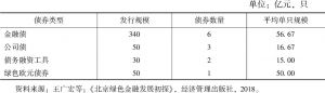 表3 2017年北京绿色债券的发行品种