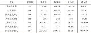 表2 描述性统计