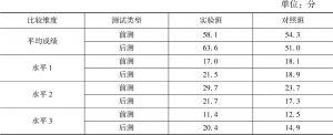 表6 数学素养领域前后测成绩数据对比