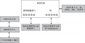图4 部际协作小组