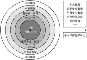 图4-3 中文国际化传播的同心圆结构