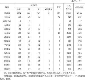 表1-1 甘肃省基层行政区划