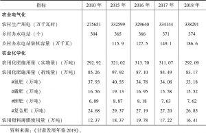 表1-15 甘肃省近几年农业生产条件基本情况-续表