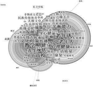 图3 检索到文献的关键词共现图谱