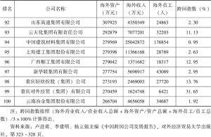 表1-10 2015中国100大跨国公司及跨国指数-续表4