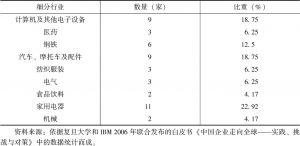 表3-2 48家中国制造业跨国公司的行业分布