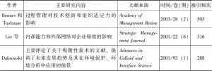 表2.3 按被引频次排列的前5篇文献
