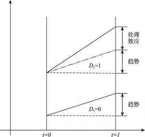 图6-3 双重差分效应示意