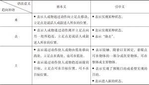 表1-5 趋向补语的语法意义