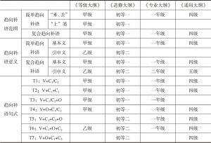 表7-1 各大纲趋向补语项目的选取和排序一览