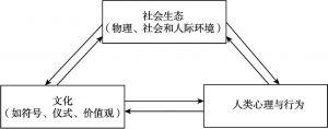 图5-1 社会生态、文化和心理的关系示意