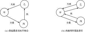 图11-1 人与人之间天生差别使供求双向不吻合的情形