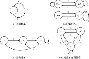 图11-2 货币出现与分工演进