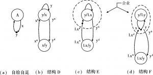 图5-1 分工的各种交易结构