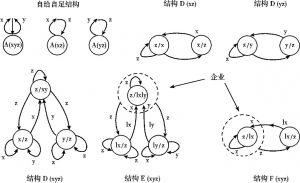 图8-1 新产品出现和内生技术进步