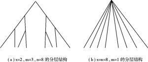 图8-2 单向集权分层结构